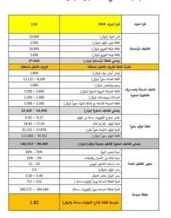 بيان توضيحي من سلطة الطاقة بغزة حول تسعيرة كهرباء المولدات الكهربائية